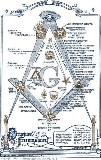 Resultado de imagen para foto de la masonería